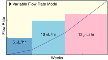 Variable Flow Rate